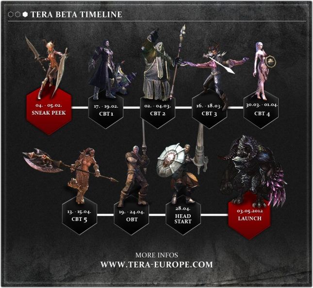 Tera: Closed Beta Timeline zum kommenden Action MMO
