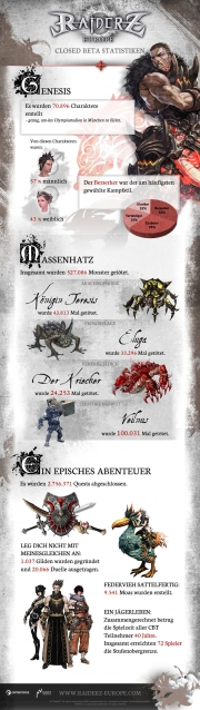 RaiderZ: Statistik der Closed Beta zum MMO