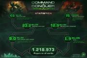 Command & Conquer: Tiberium Alliances: Statistik-Info zum Browserspiel