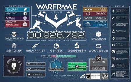 Warframe: Digital Extremes feiert vierten Geburtstag mit massivem Update