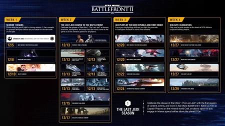 Star Wars Battlefront 2 - EA enthüllen Event und Update-Plan für die ersten vier Wochen