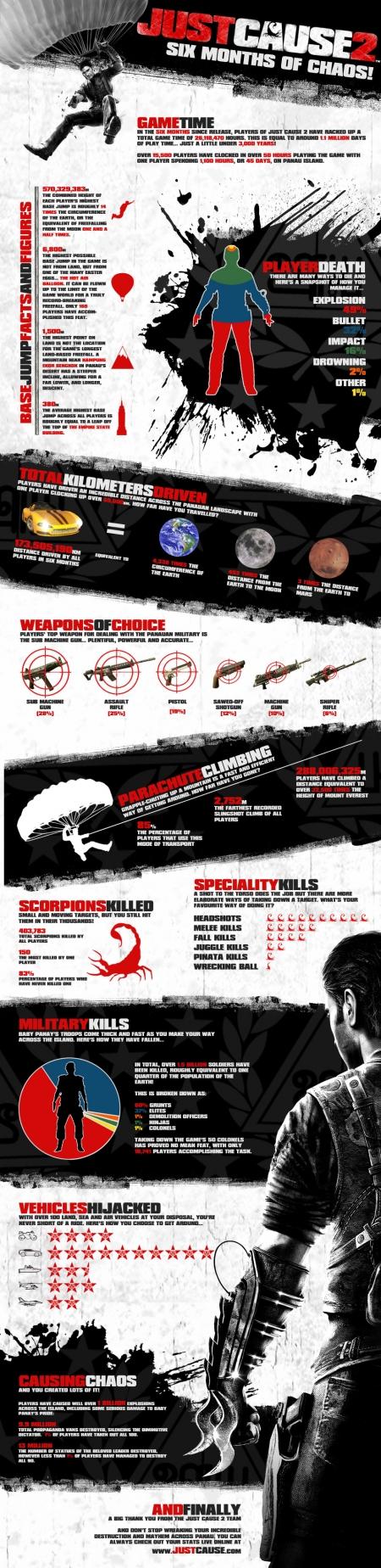 Just Cause 2: Infografik zu sechs Monaten Chaos!